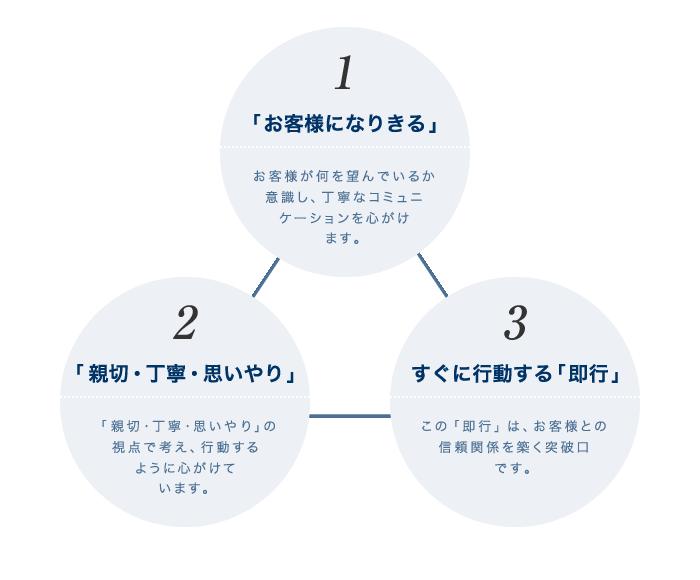 3つのモットー